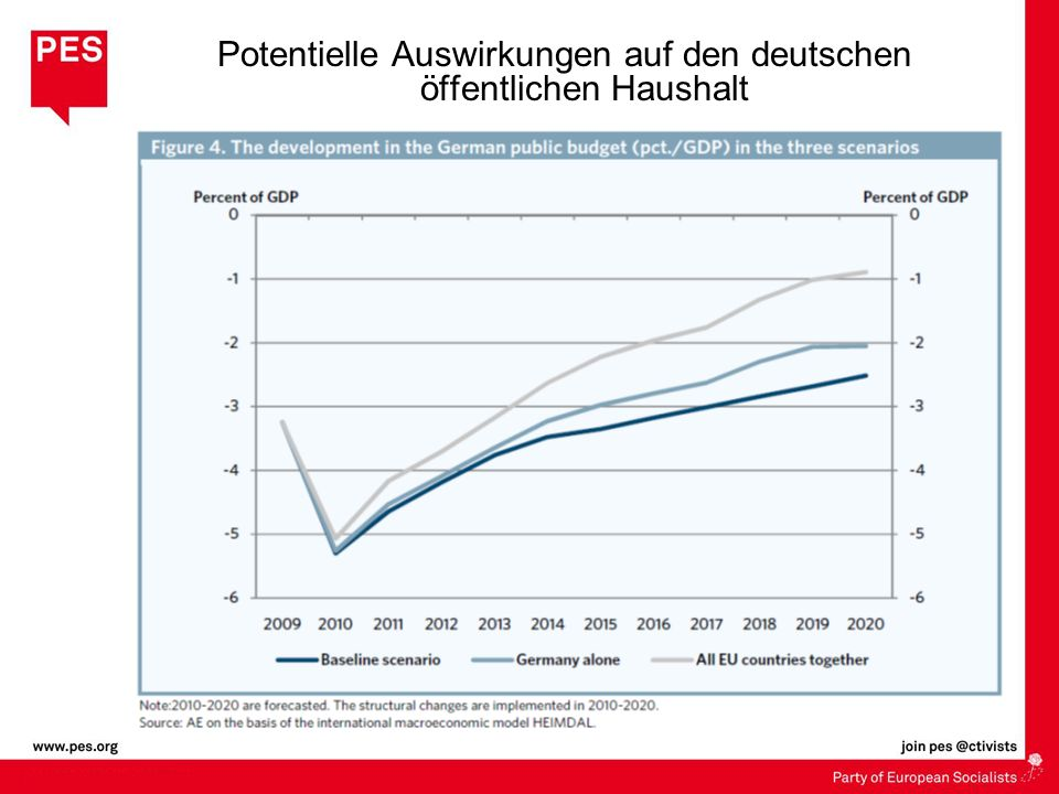 Potentielle Auswirkungen auf den deutschen öffentlichen Haushalt