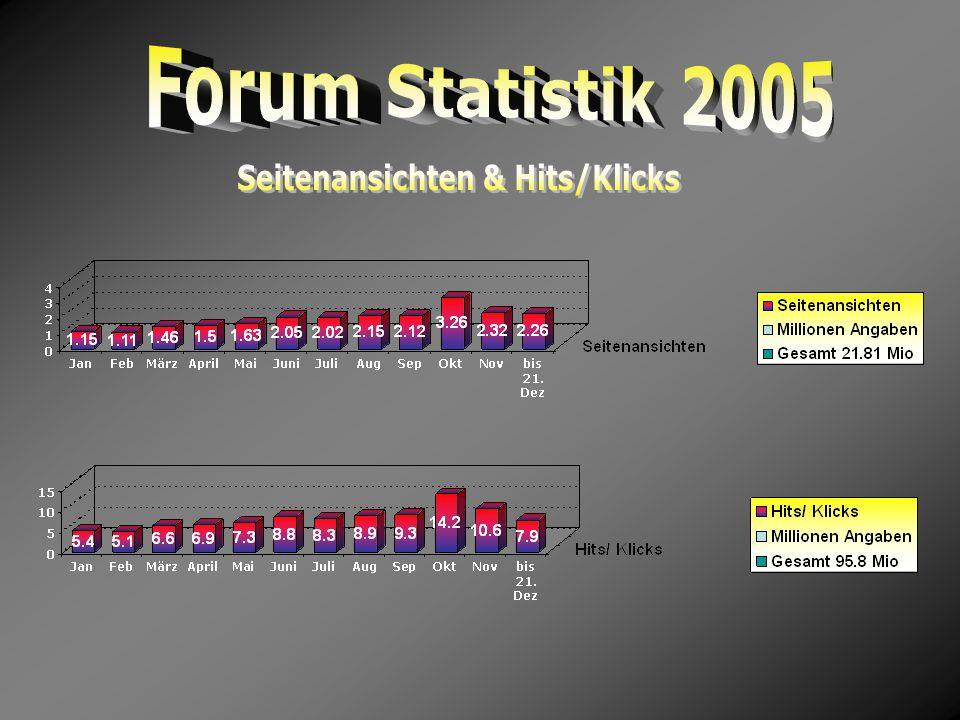 Seitenansichten & Hits/Klicks