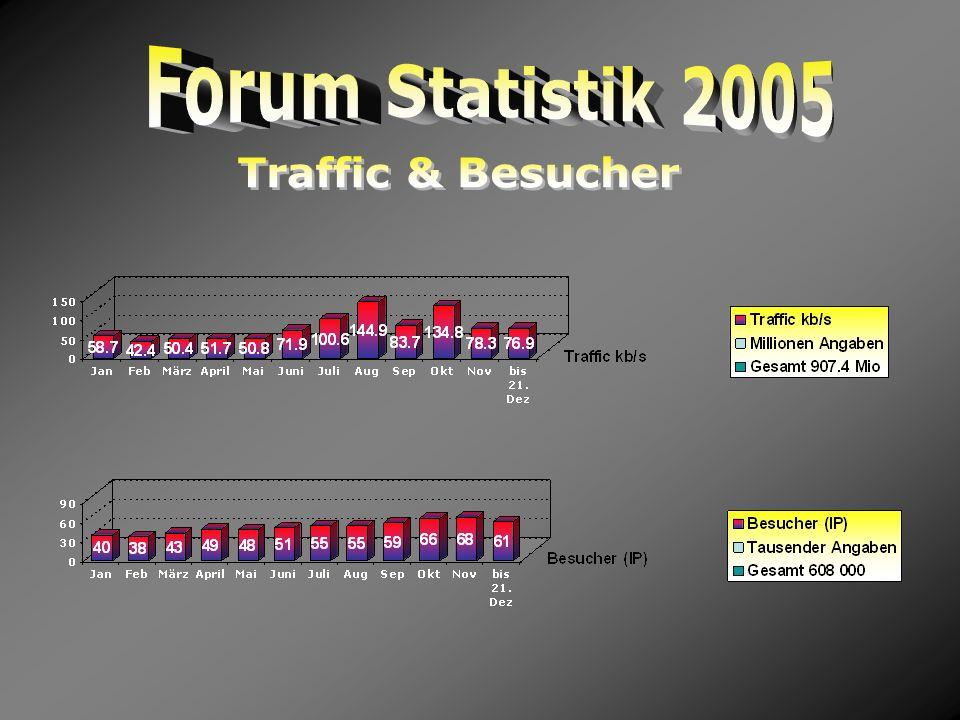 Forum Statistik 2005 Traffic & Besucher