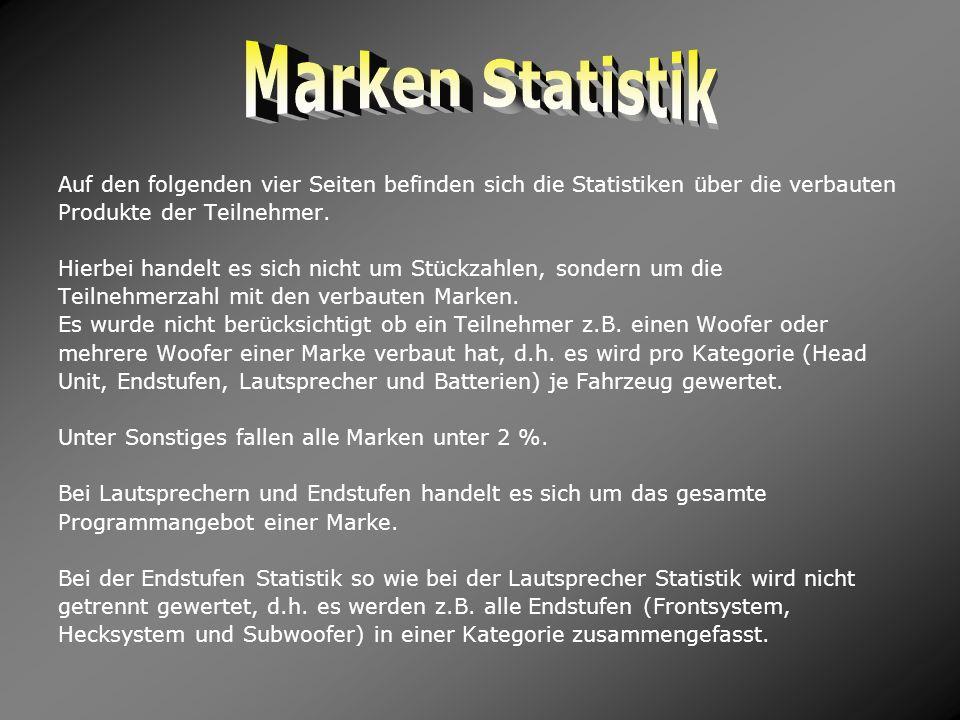 Marken StatistikAuf den folgenden vier Seiten befinden sich die Statistiken über die verbauten. Produkte der Teilnehmer.