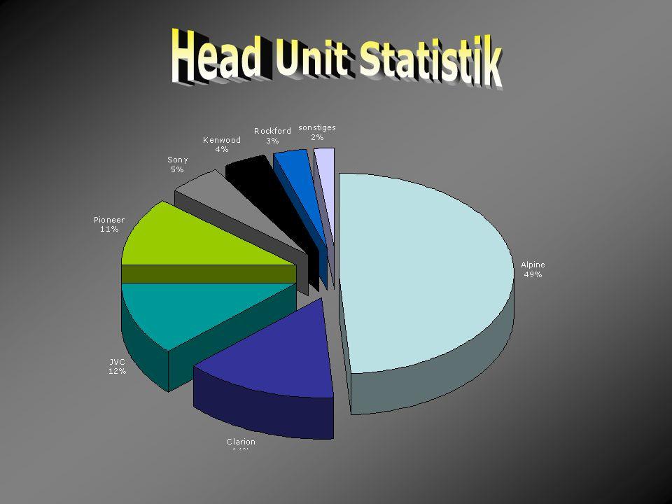 Head Unit Statistik