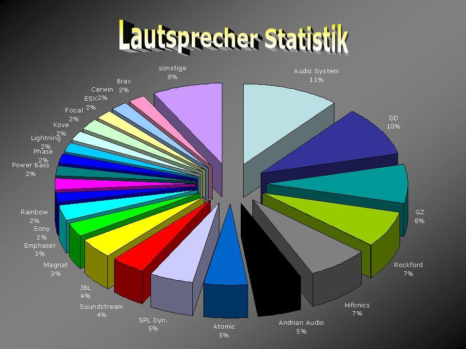 Lautsprecher Statistik