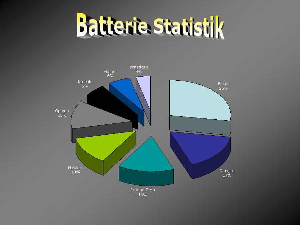 Batterie Statistik