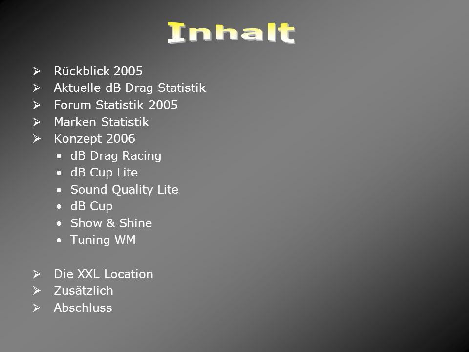 Inhalt Rückblick 2005 Aktuelle dB Drag Statistik Forum Statistik 2005
