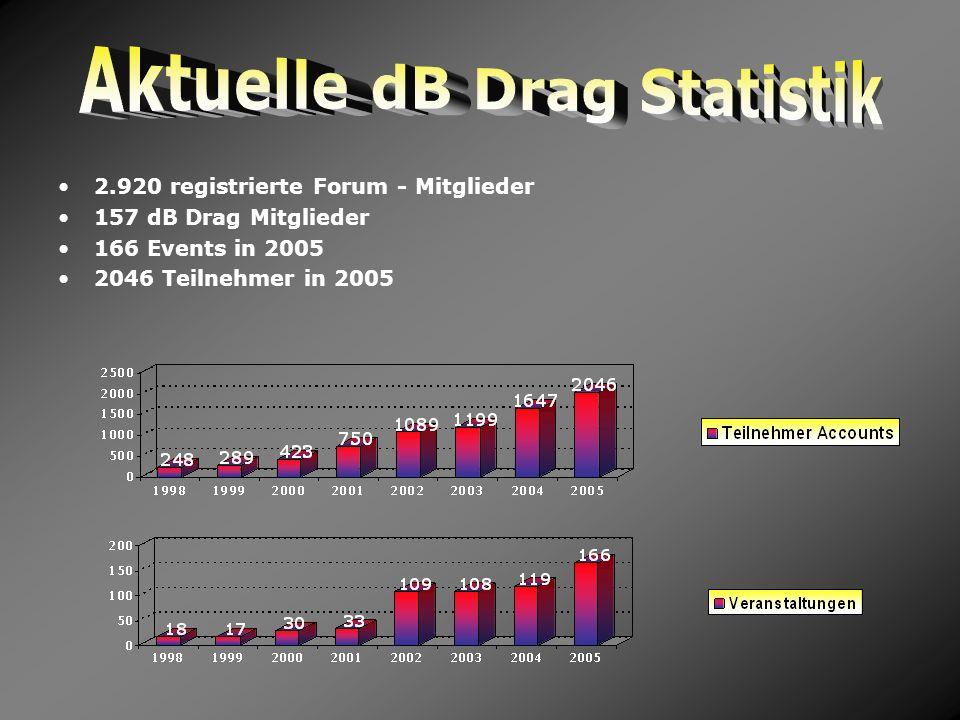 Aktuelle dB Drag Statistik