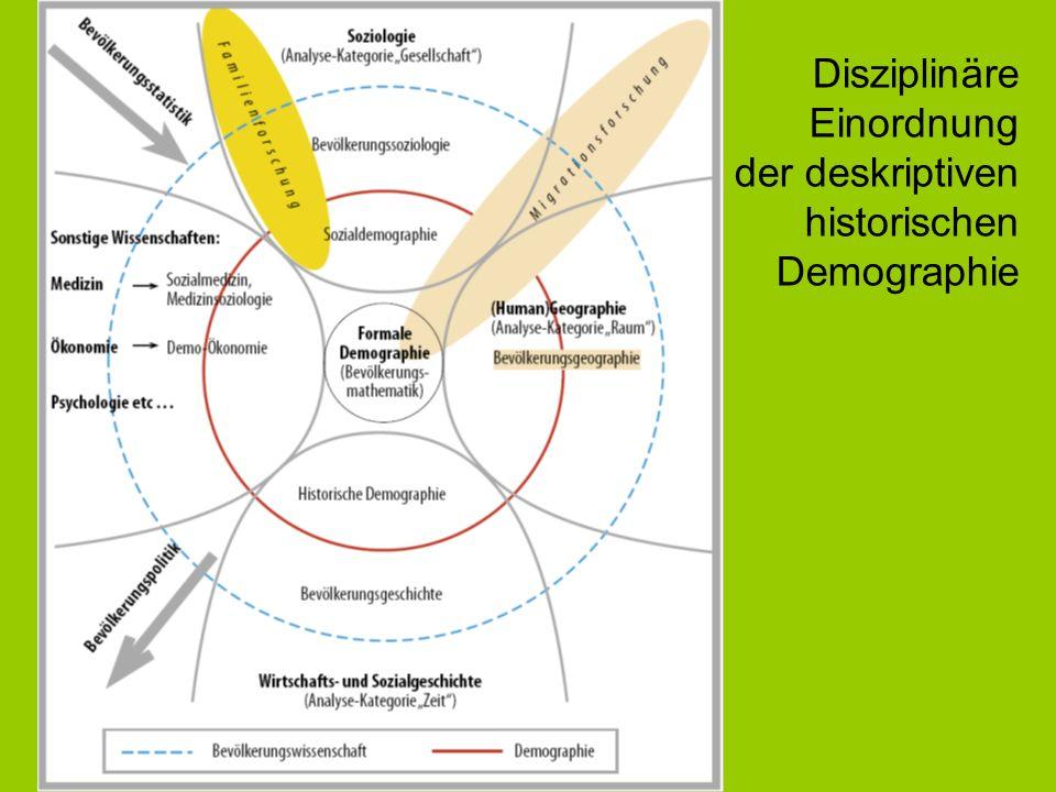 Disziplinäre Einordnung der deskriptiven historischen Demographie