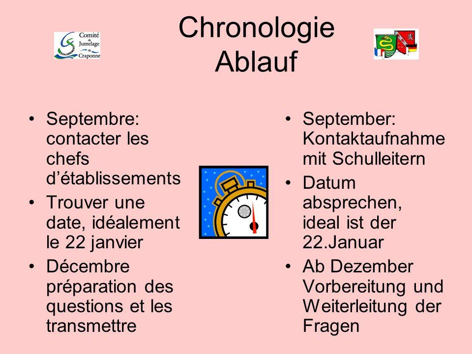 Chronologie Ablauf Septembre: contacter les chefs d'établissements