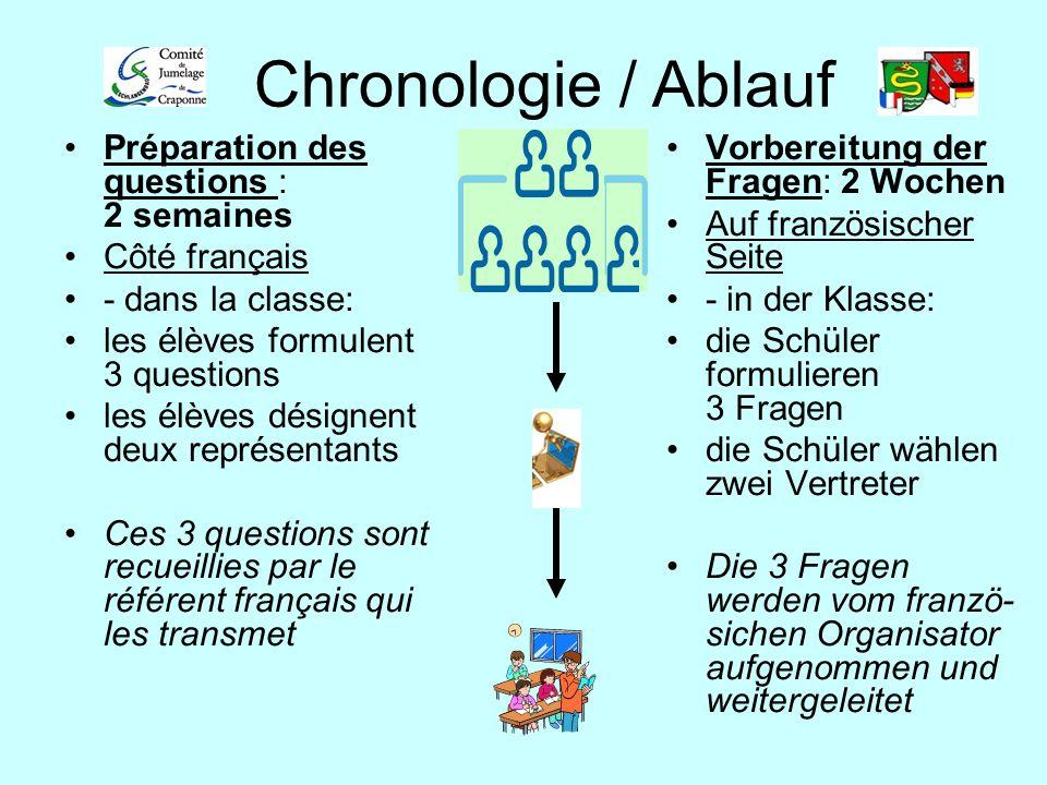 Chronologie / Ablauf Préparation des questions : 2 semaines
