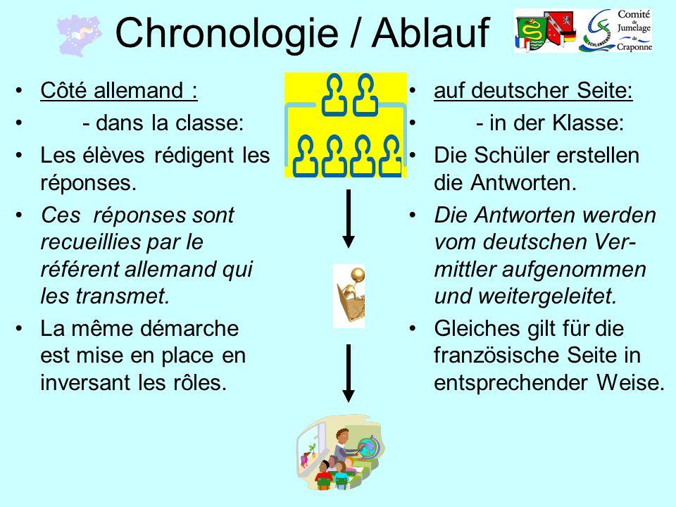 Chronologie / Ablauf Côté allemand : - dans la classe: