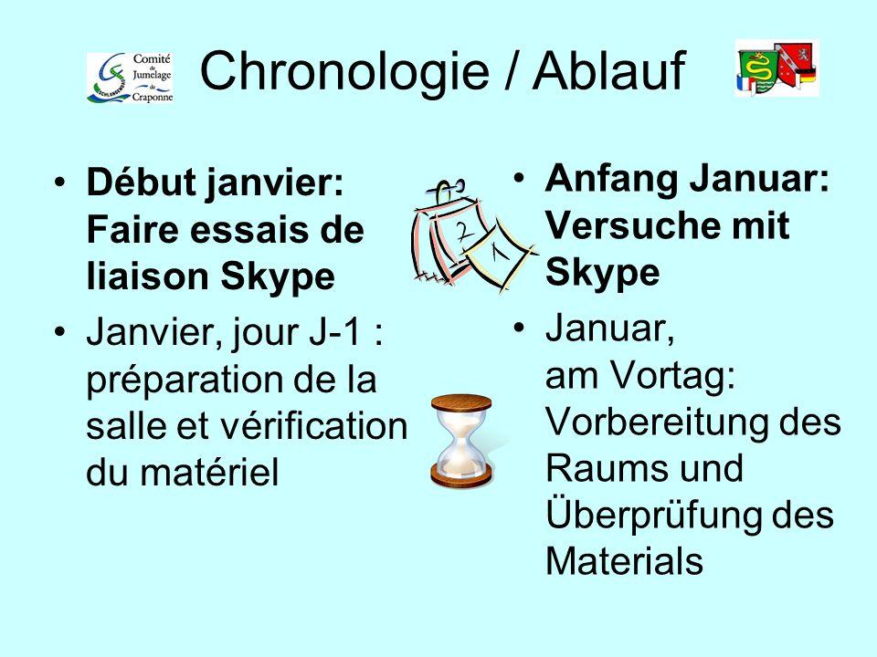 Chronologie / Ablauf Anfang Januar: Versuche mit Skype