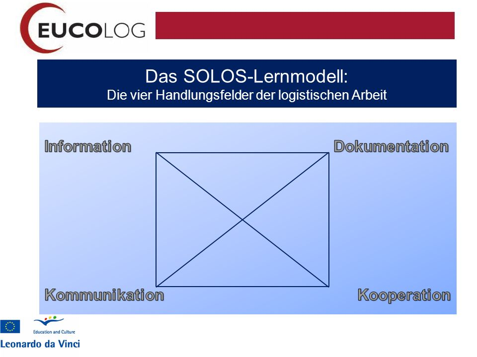 Das SOLOS-Lernmodell: Die vier Handlungsfelder der logistischen Arbeit