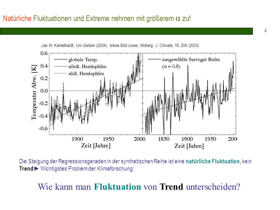 Natürliche Fluktuationen und Extreme nehmen mit größerem α zu!