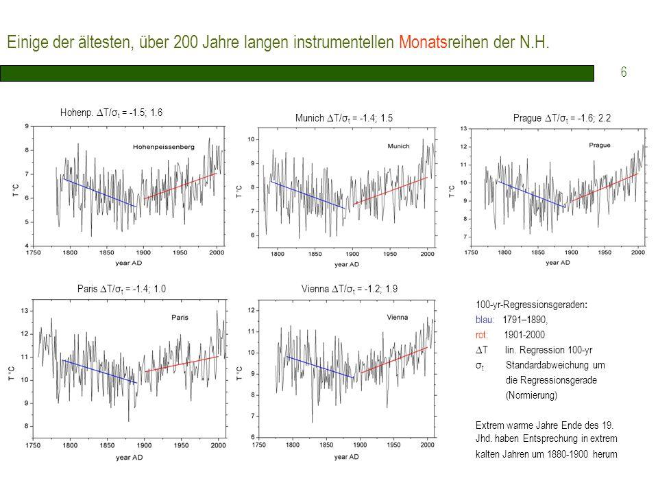 Einige der ältesten, über 200 Jahre langen instrumentellen Monatsreihen der N.H.