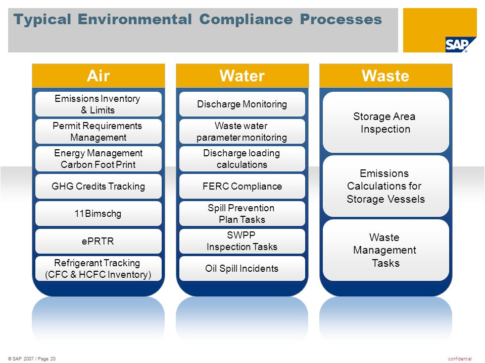 Typical Environmental Compliance Processes