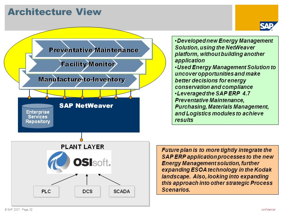 Architecture View Developed new Energy Management Solution, using the NetWeaver platform, without building another application.