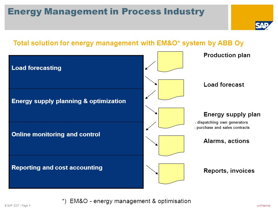 Energy Management in Process Industry