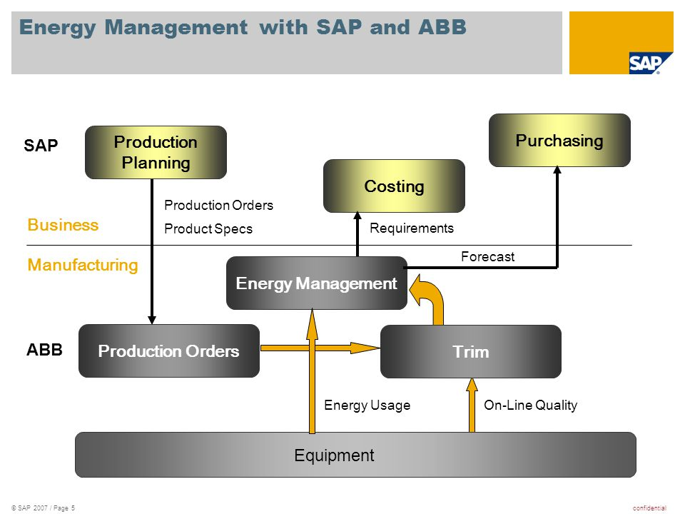 Energy Management with SAP and ABB
