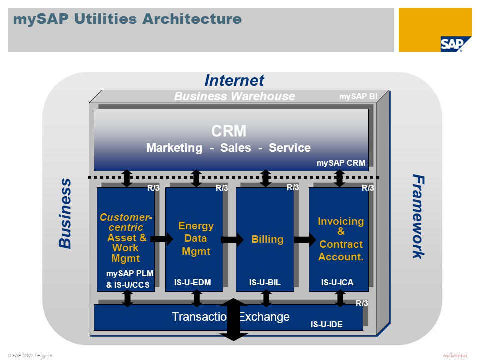 mySAP Utilities Architecture