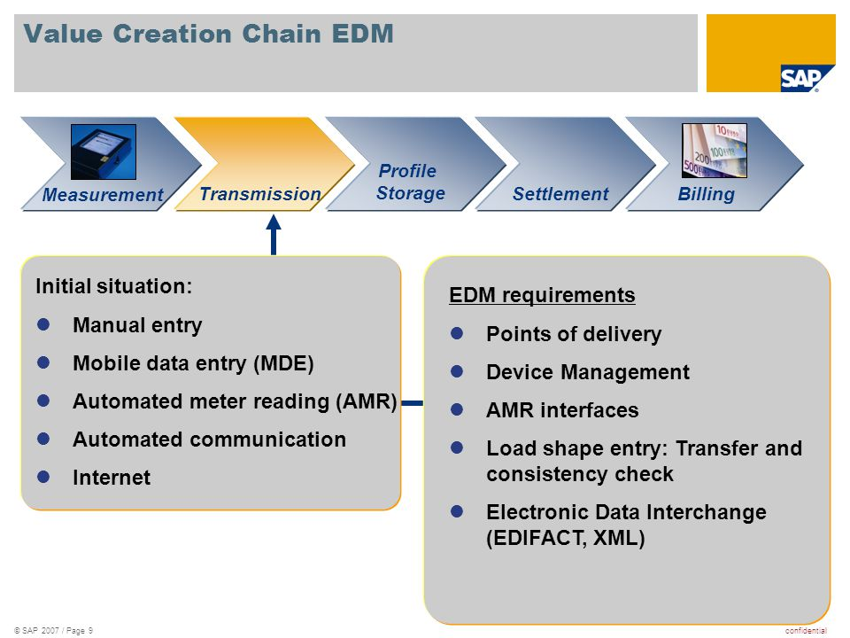 Value Creation Chain EDM