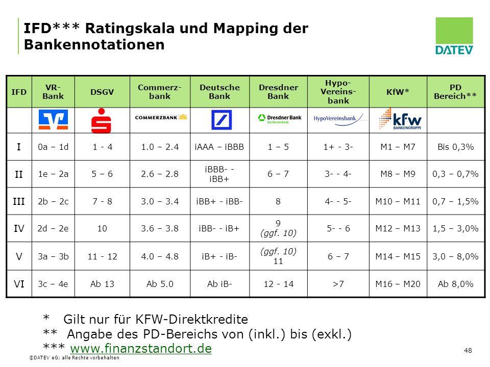 IFD*** Ratingskala und Mapping der Bankennotationen