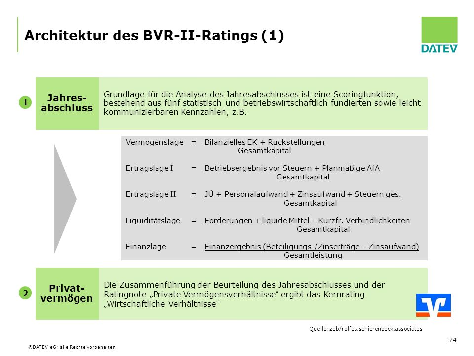 Architektur des BVR-II-Ratings (1)