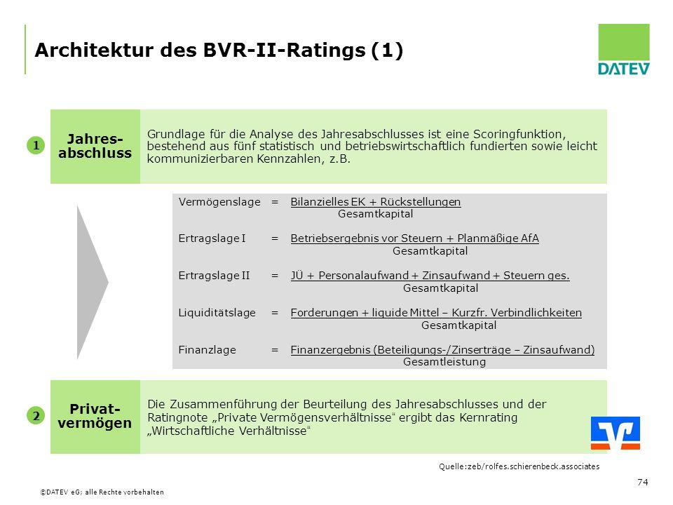 Architektur des BVR-II-Ratings (1)