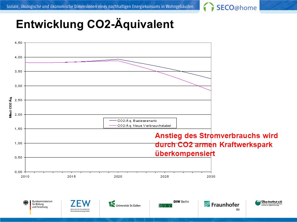 Entwicklung CO2-Äquivalent