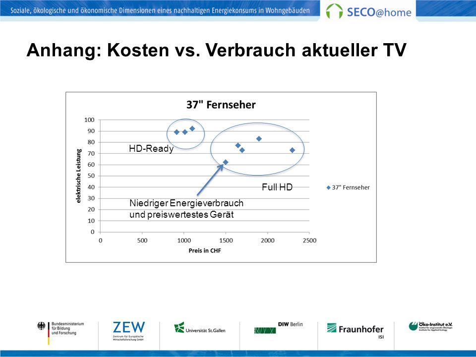 Anhang: Kosten vs. Verbrauch aktueller TV