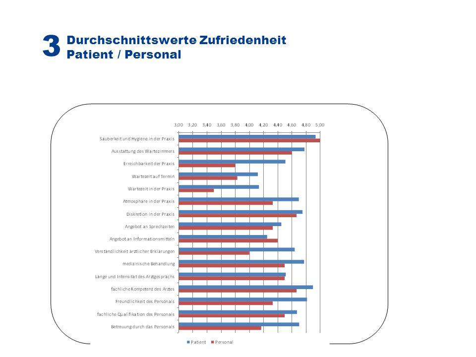Durchschnittswerte Zufriedenheit Patient / Personal