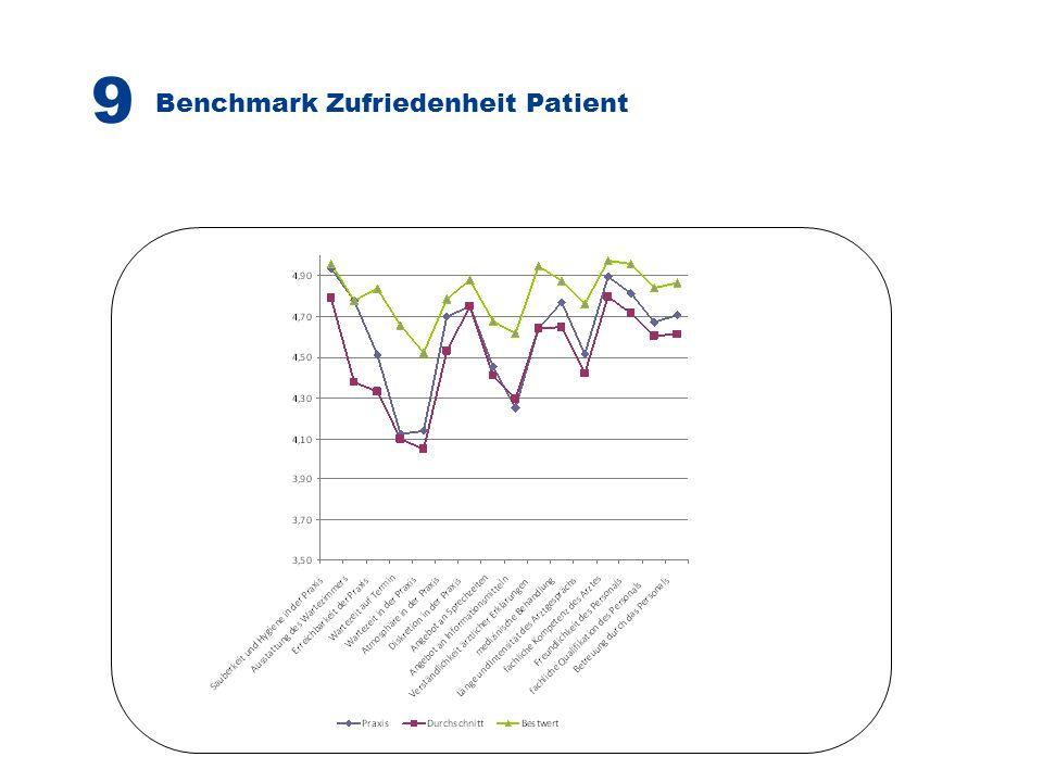 Benchmark Zufriedenheit Patient