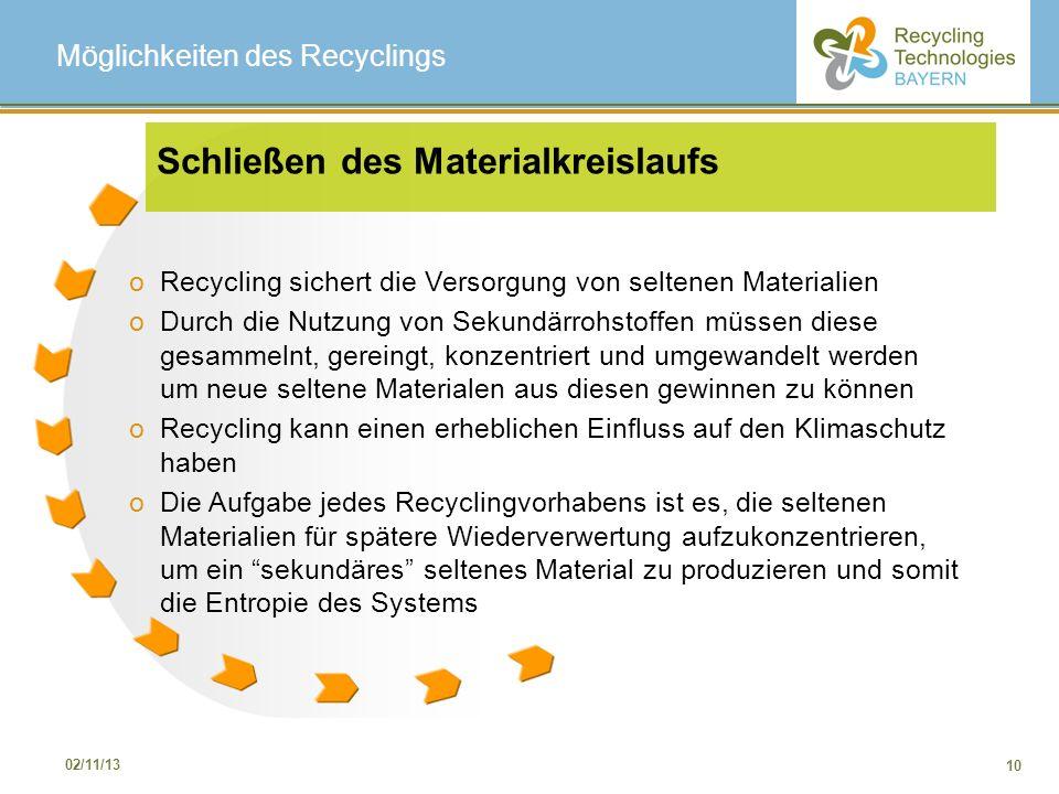 Möglichkeiten des Recyclings