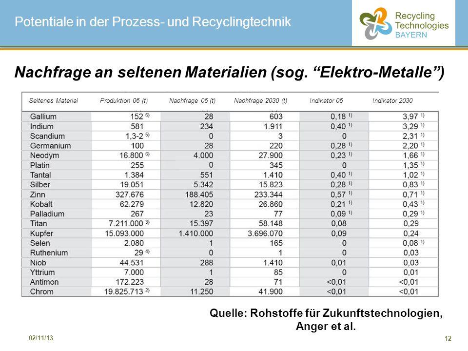 Nachfrage an seltenen Materialien (sog. Elektro-Metalle )