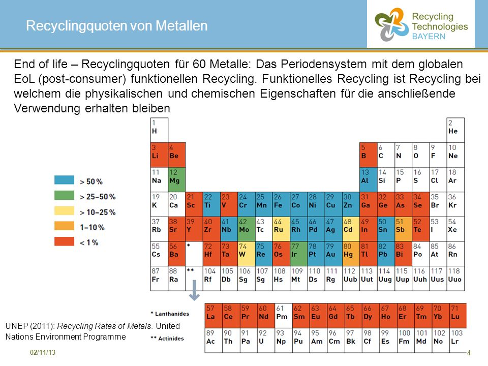Recyclingquoten von Metallen
