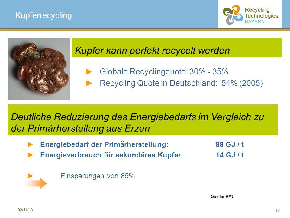 Kupfer kann perfekt recycelt werden