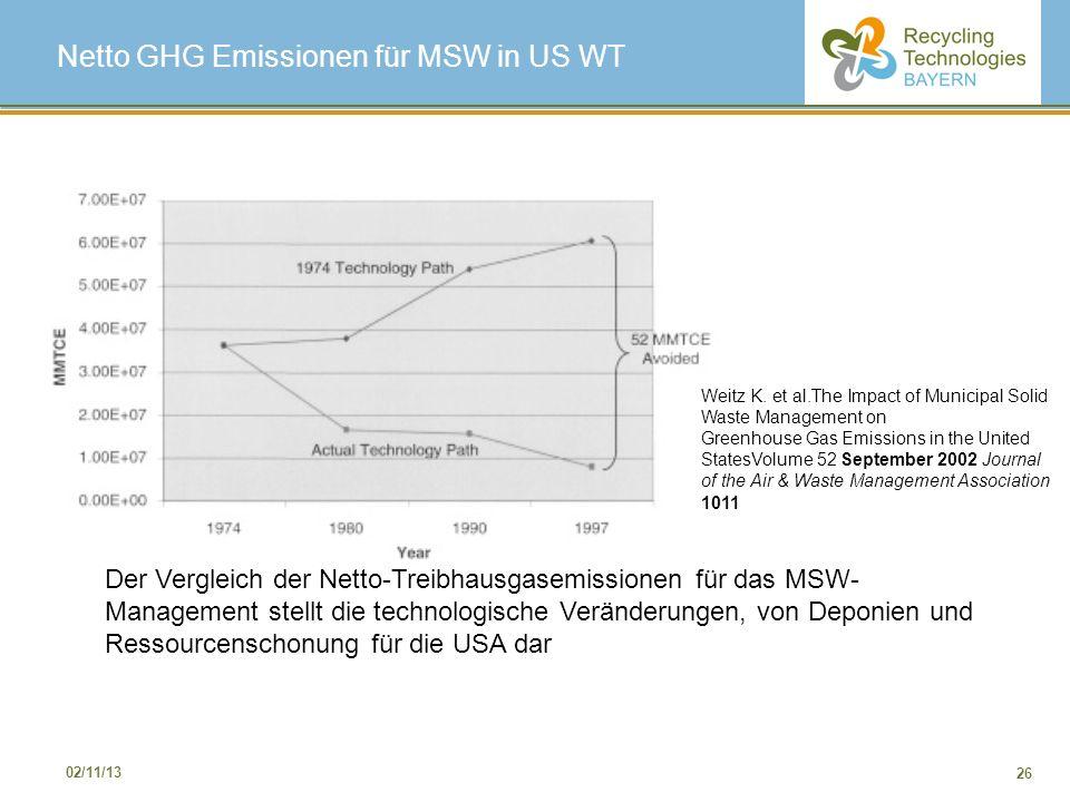 Netto GHG Emissionen für MSW in US WT