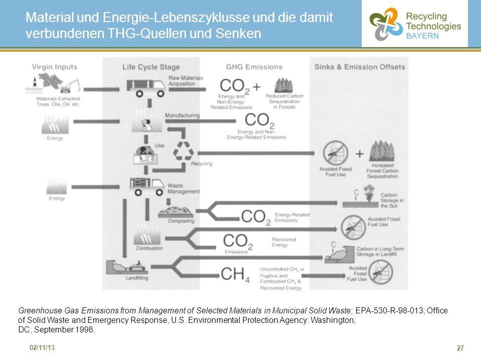 Material und Energie-Lebenszyklusse und die damit verbundenen THG-Quellen und Senken