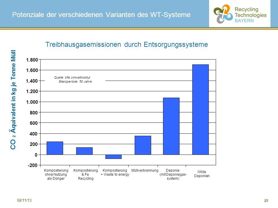 Potenziale der verschiedenen Varianten des WT-Systeme