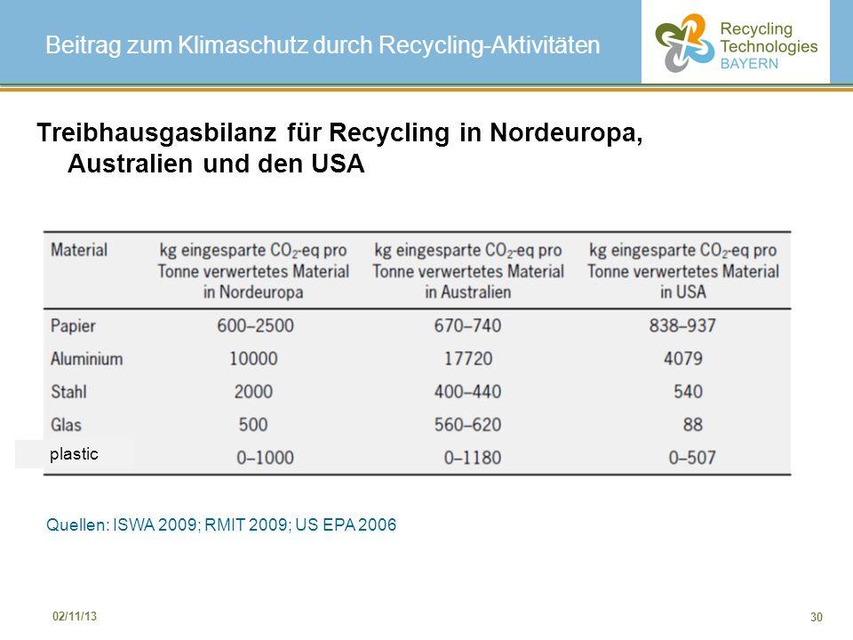 Beitrag zum Klimaschutz durch Recycling-Aktivitäten
