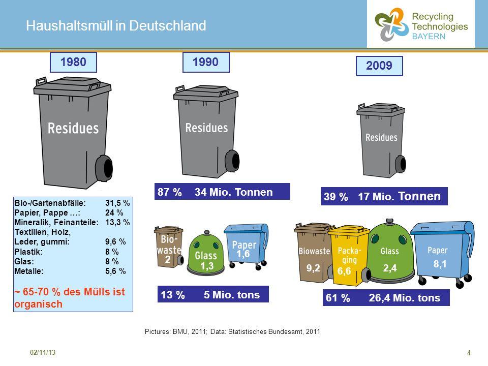 Haushaltsmüll in Deutschland