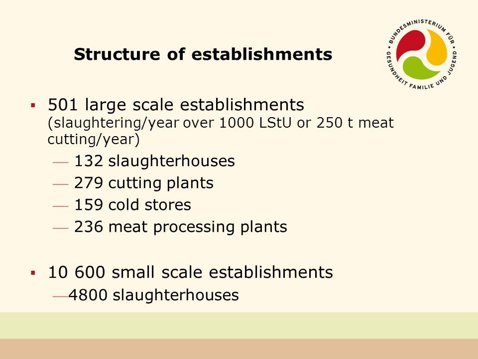 Structure of establishments
