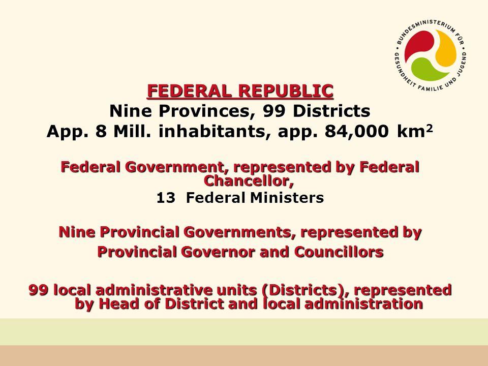 Nine Provinces, 99 Districts App. 8 Mill. inhabitants, app. 84,000 km2