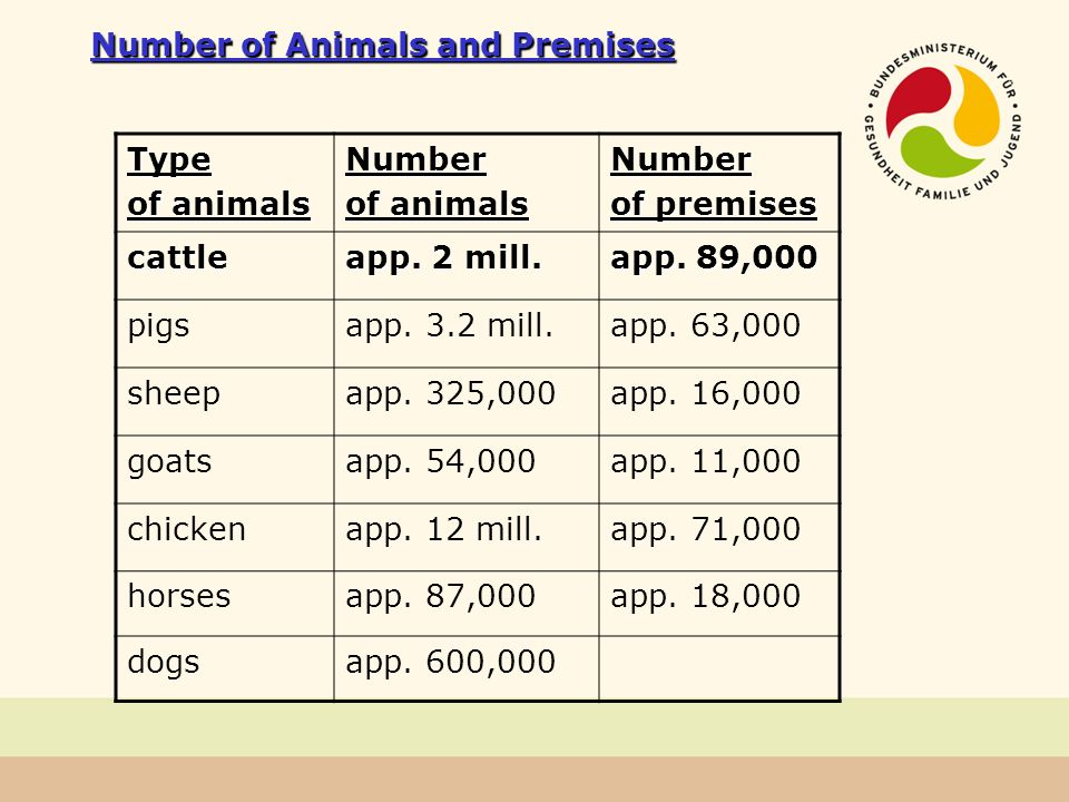 Number of Animals and Premises