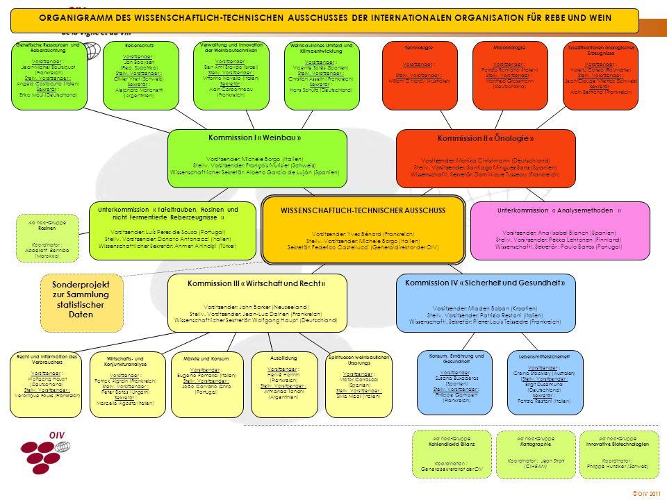 ORGANIGRAMM DES WISSENSCHAFTLICH-TECHNISCHEN AUSSCHUSSES DER INTERNATIONALEN ORGANISATION FÜR REBE UND WEIN