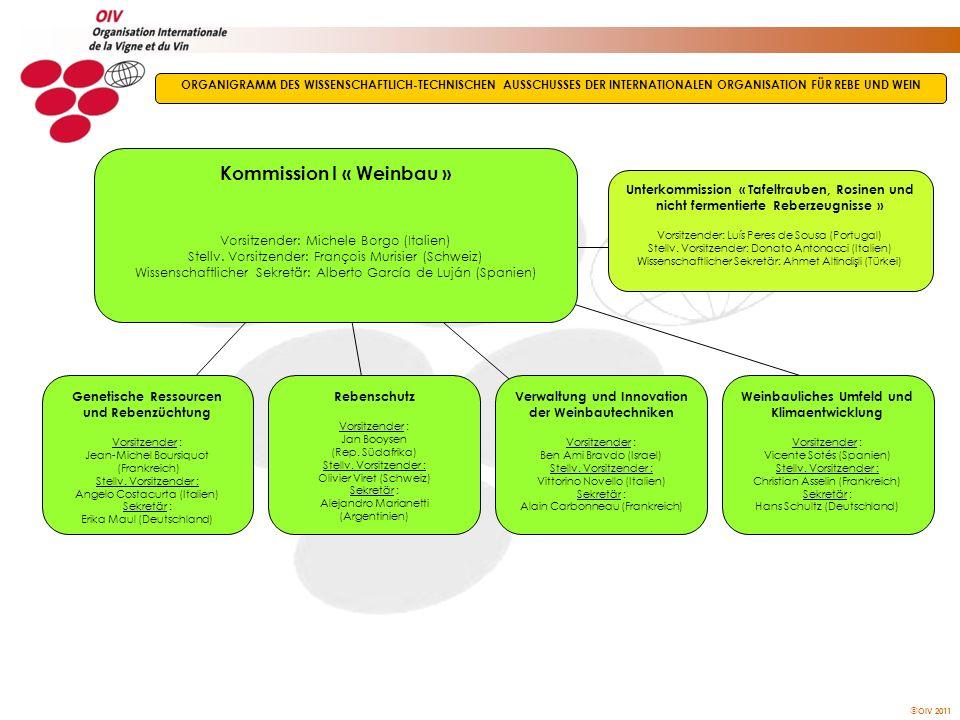 Kommission I « Weinbau »