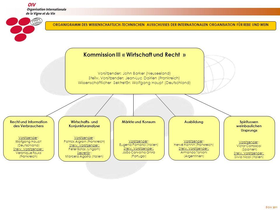 Kommission III « Wirtschaft und Recht »