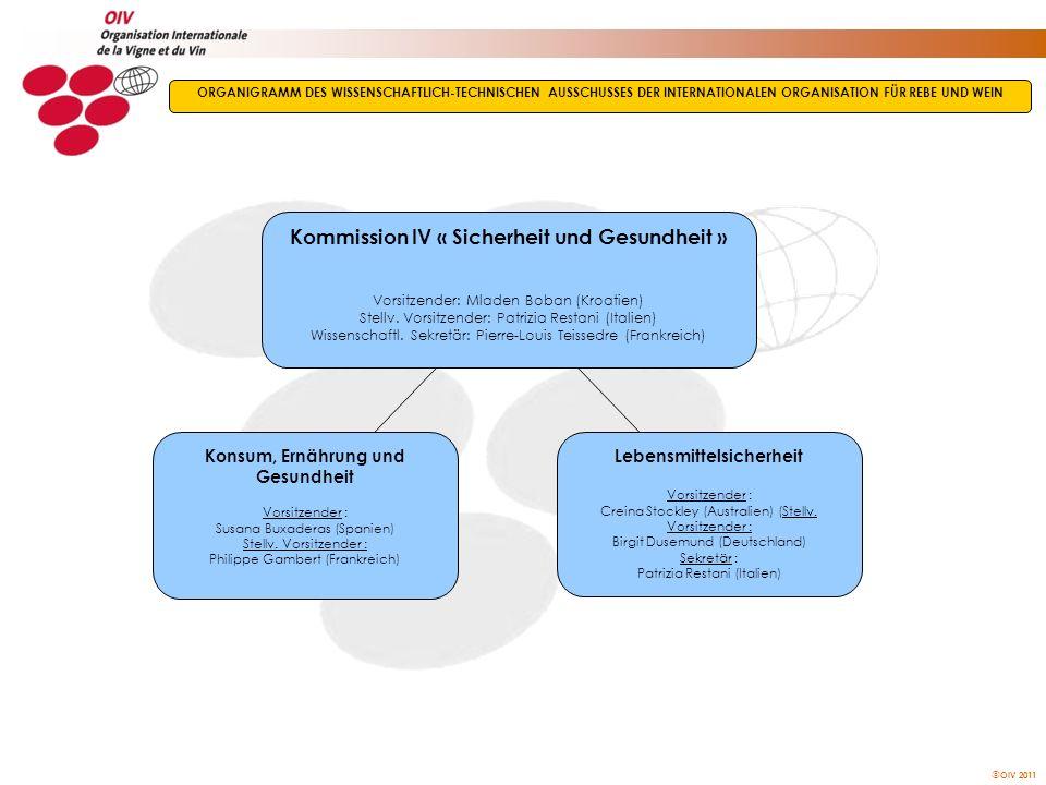 Kommission IV « Sicherheit und Gesundheit » Lebensmittelsicherheit