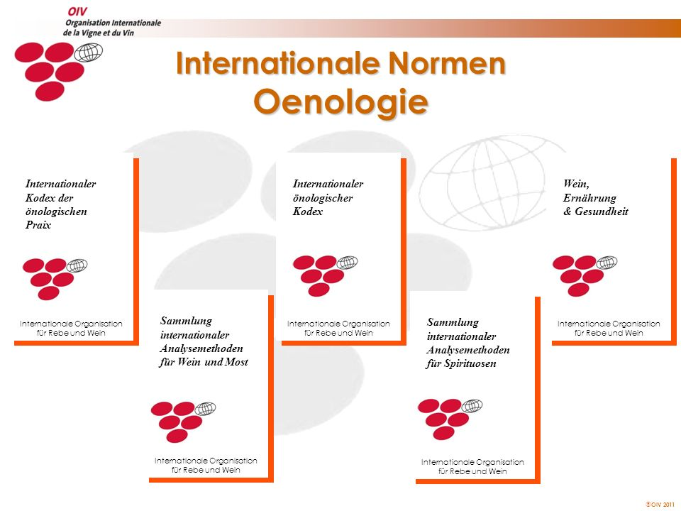 Internationale Normen Oenologie