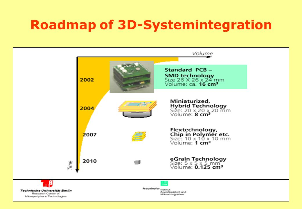 Roadmap of 3D-Systemintegration