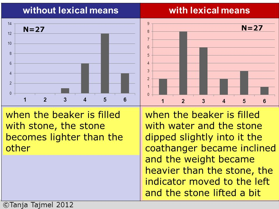 without lexical means with lexical means