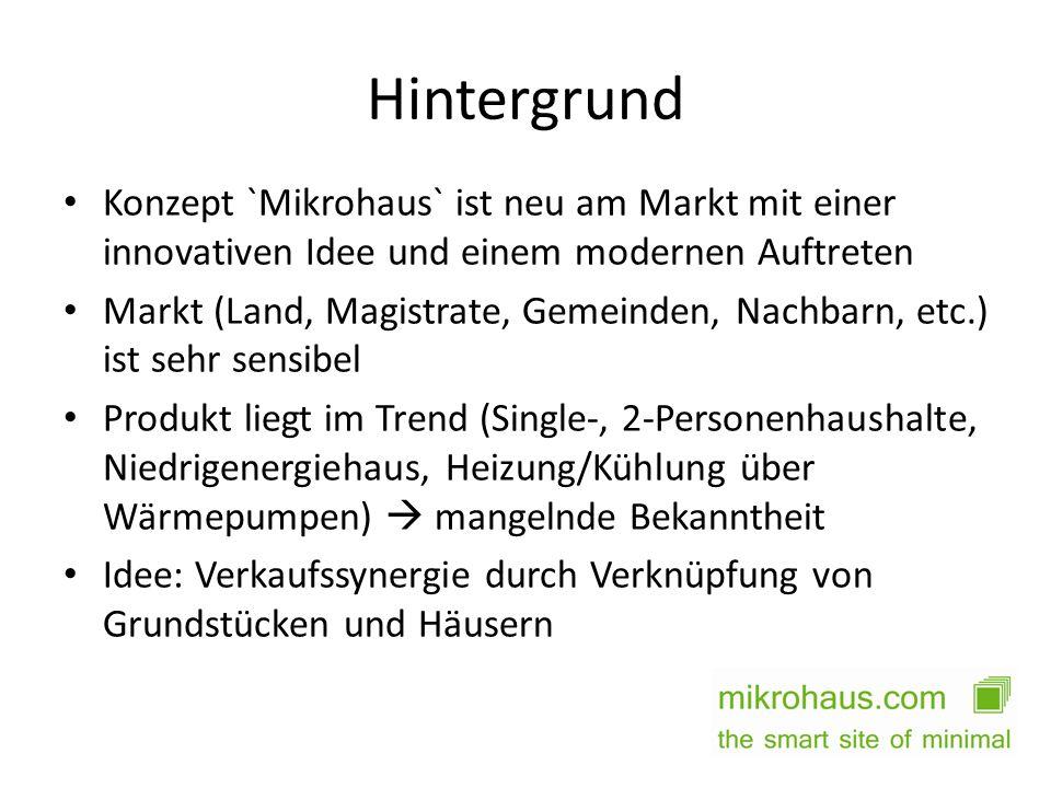 Hintergrund Konzept `Mikrohaus` ist neu am Markt mit einer innovativen Idee und einem modernen Auftreten.